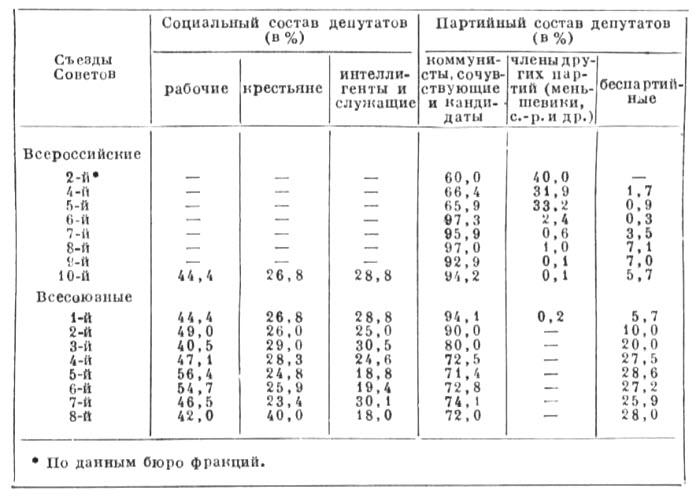 Социальный и партийный состав Съездов Советов. Таблица